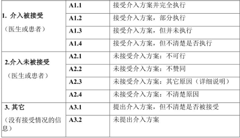 6-介入方案的接受程度.png