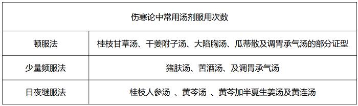 《伤寒论》方药服法解读-高珊珊  保定市第一中医院,主治中医师_01_看图王.png